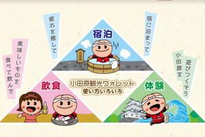 プレミアム付きデジタル観光券「小田原観光ウォレット」