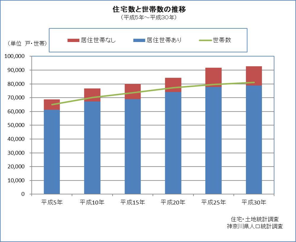 住宅数と世帯数の推移