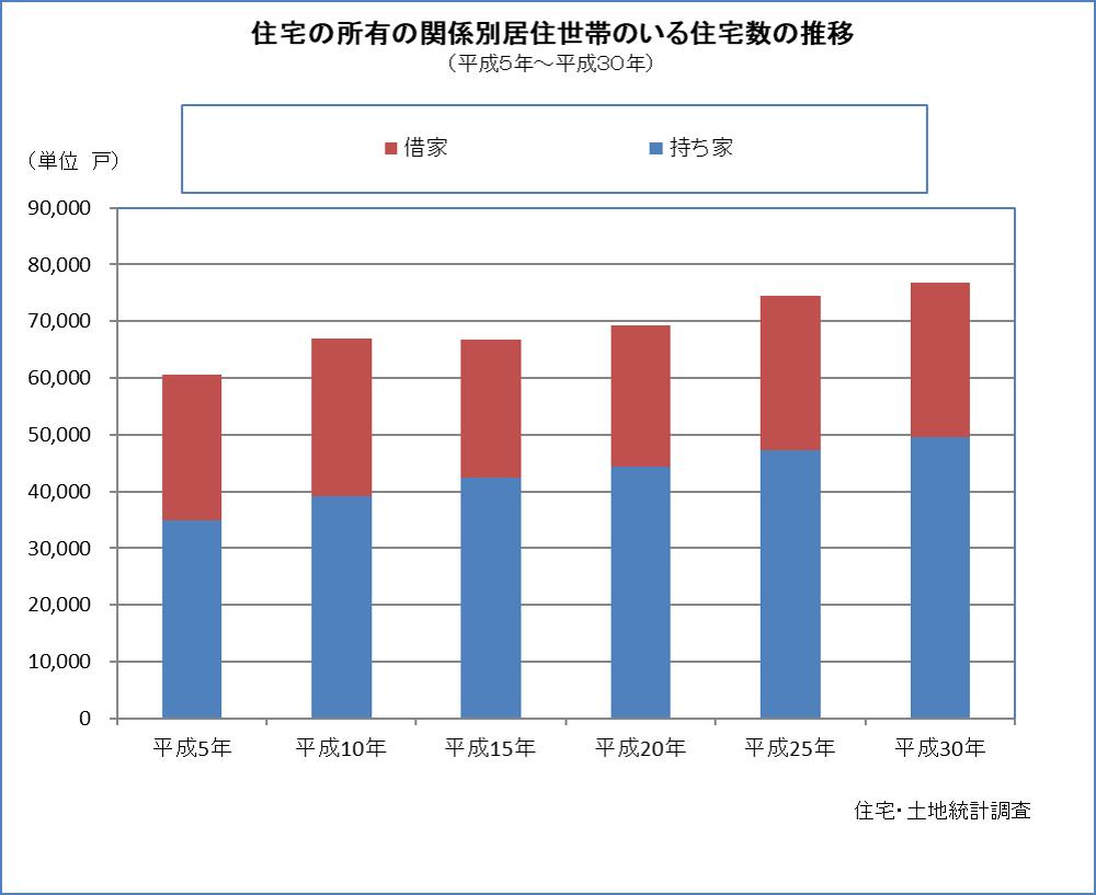 住宅の所有関係別居住世帯のいる住宅数の推移