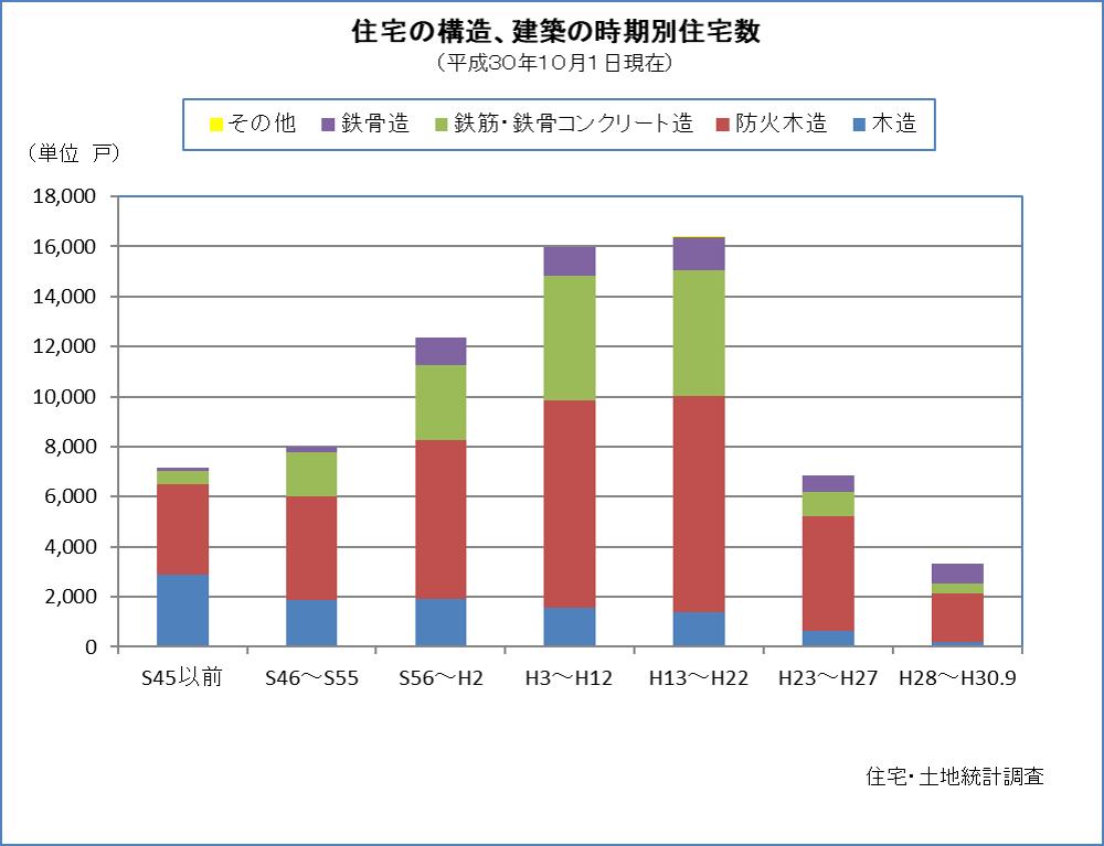 住宅の構造、建築の時期別住宅数
