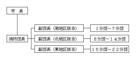 小田原市消防団組織図
