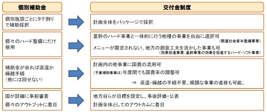 交付金制度(個別補助金との比較)