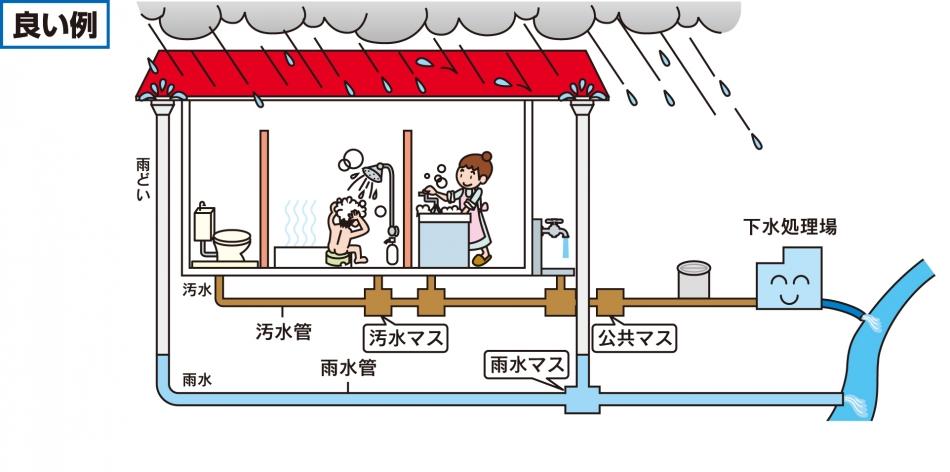宅地内の雨どいなどを接続する場合の良い例