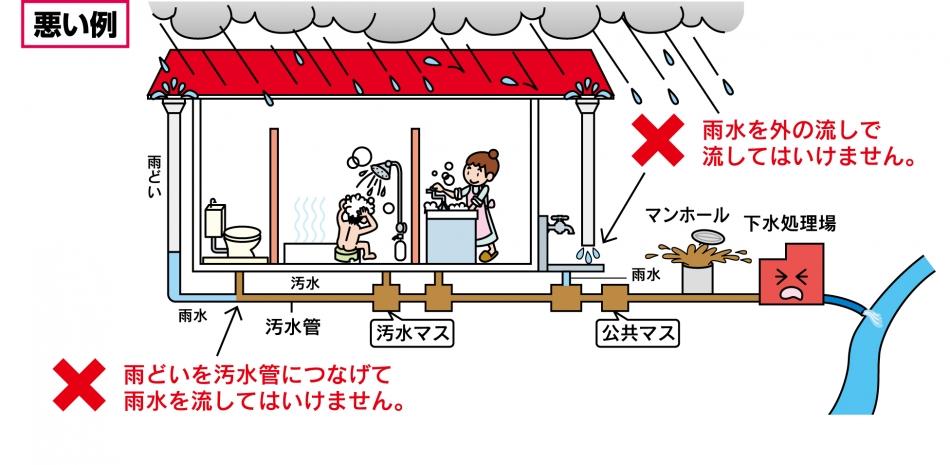 宅地内の雨どいなどを接続する場合の悪い例
