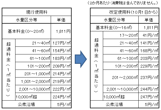 現行と改定後の単価表の比較