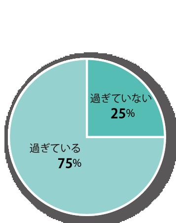 標準的な修繕のなどの時期を過ぎている部位数の割合