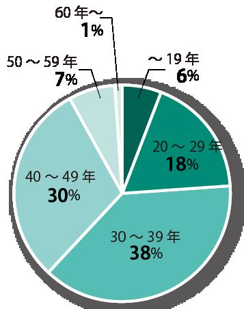 市有建築物の築年数による分布状況(床面積)
