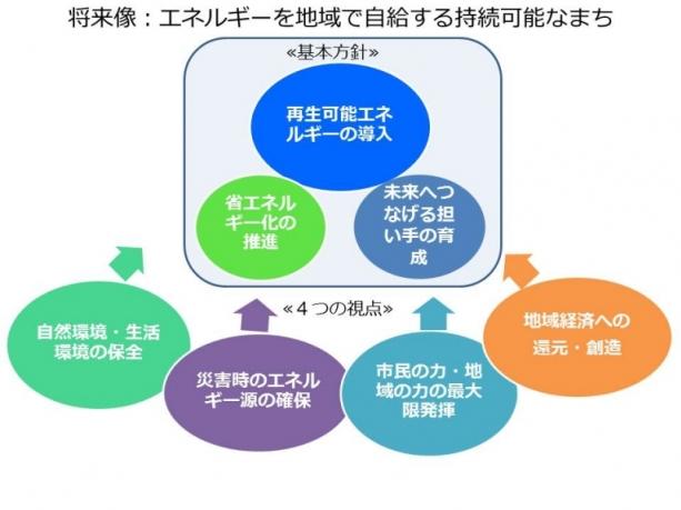 3つの基本方針と4つの視点