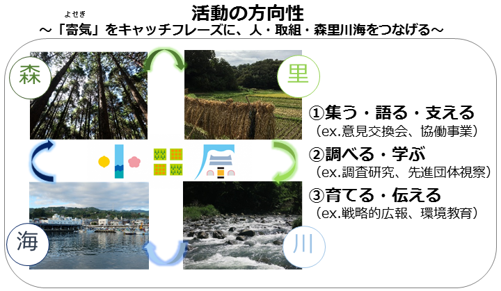 環境志民ネットイメージ図