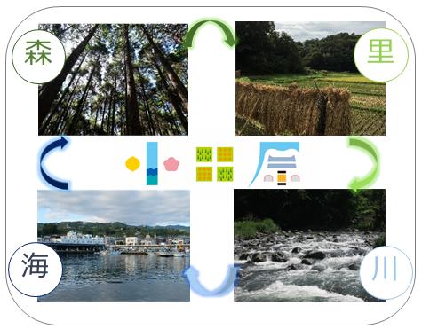 森里川海イメージ図
