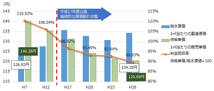 給水原価と供給単価の推移