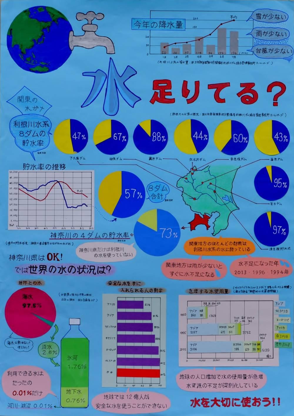金賞 「水足りてる?」 富士見小学校 6年 相澤 大河