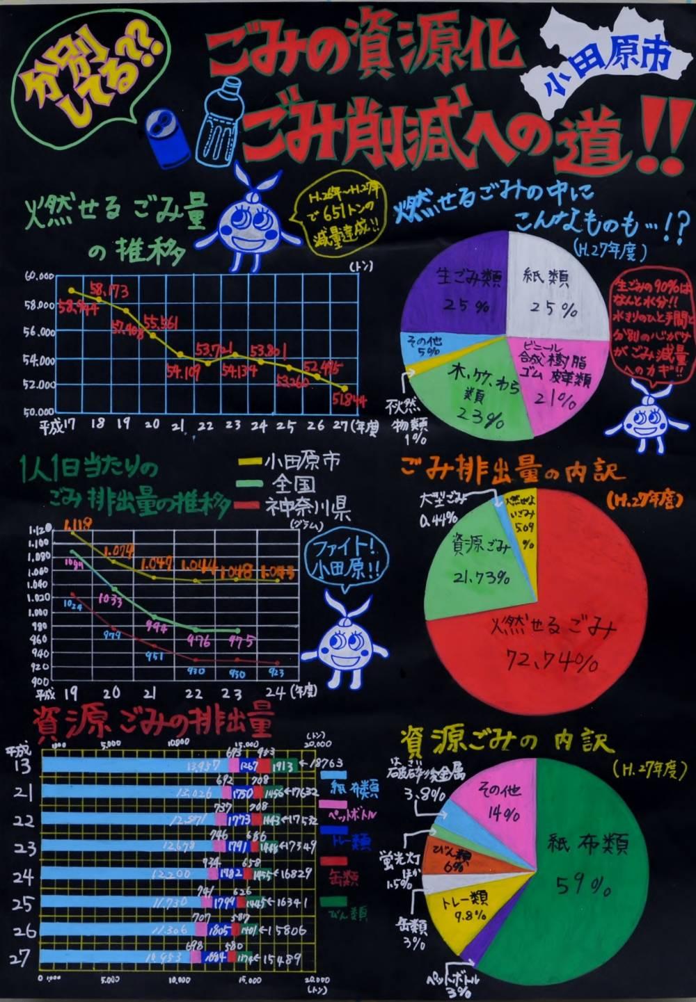 銅賞 「ごみの資源化・ごみ削減への道」 早川小学校 6年 八幡 大輝
