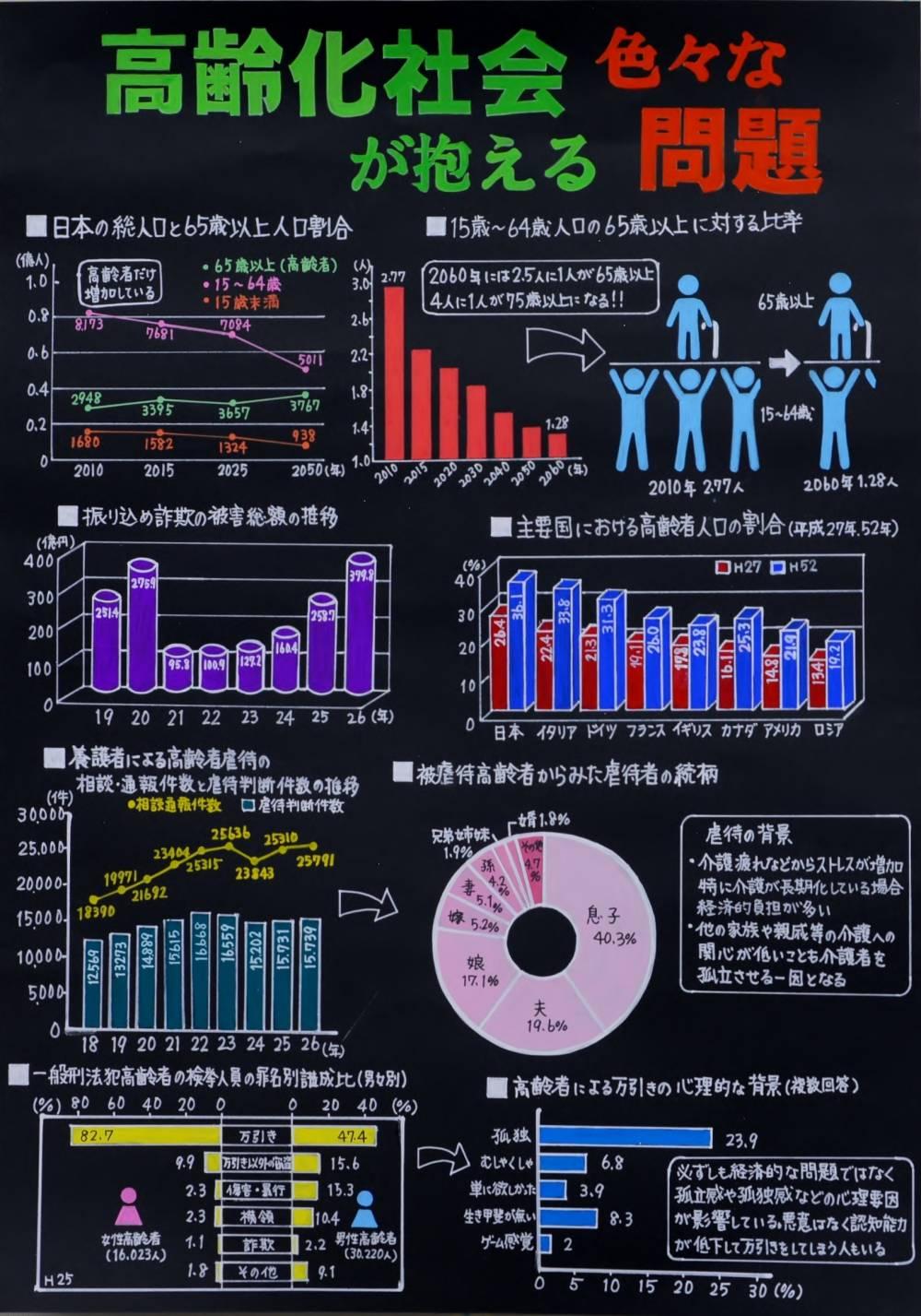 金賞 「高齢化社会が抱える色々な問題」 千代中学校 3年 遠藤 百華