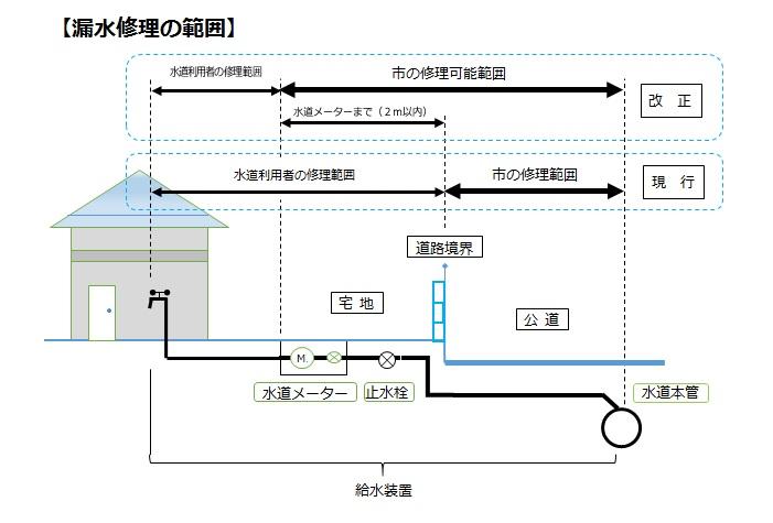 水道局が行う漏水修理の範囲のイラスト