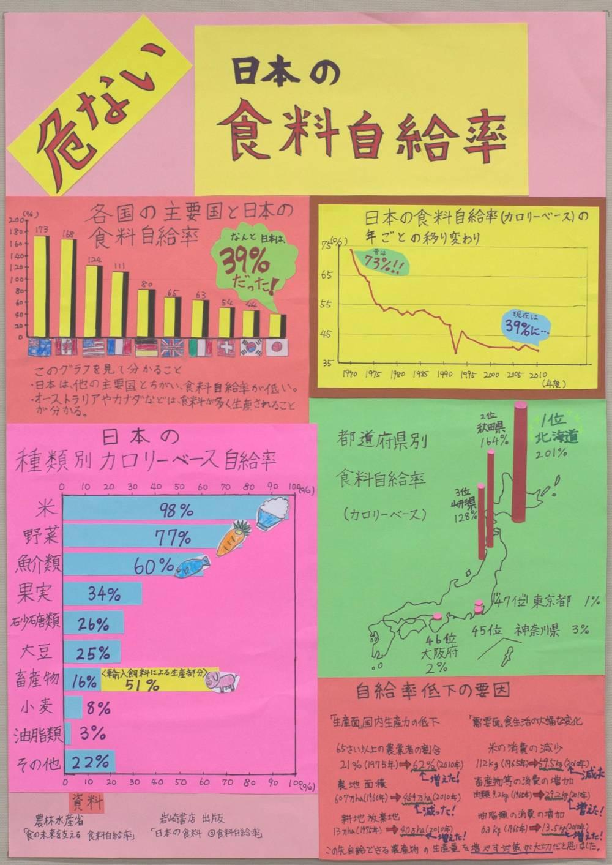 銅賞 「みんなのオリンピック大研究」 芦子小学校 5年 池田 有理花