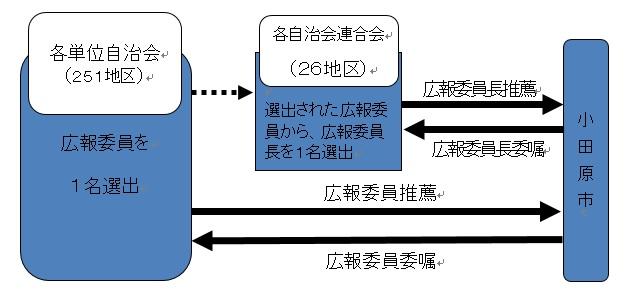 広報委員委嘱の流れを説明した図