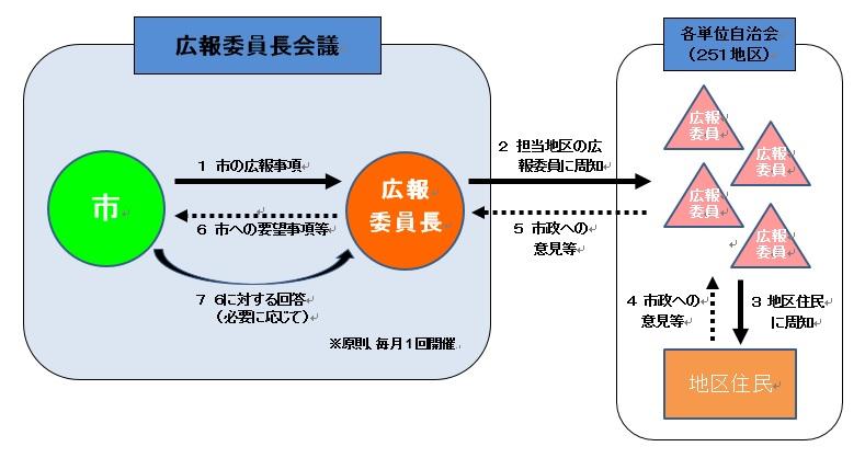 広報委員長会議の流れを説明した図