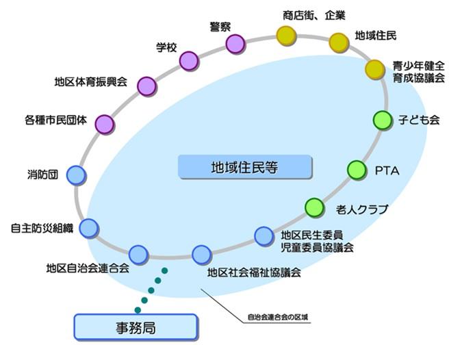 地域コミュニティイメージ図