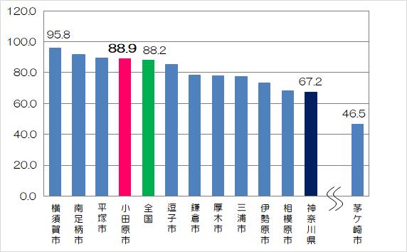 脳血管疾患死亡率の県内比較(19市、県、全国)