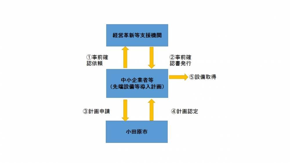 先端設備等導入計画の認定フロー