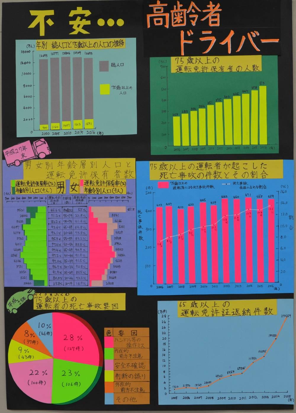 銀賞 「比べてみました 小学5年と中学1年の睡眠あれこれ」 豊川小学校 5年 高橋 ひなの