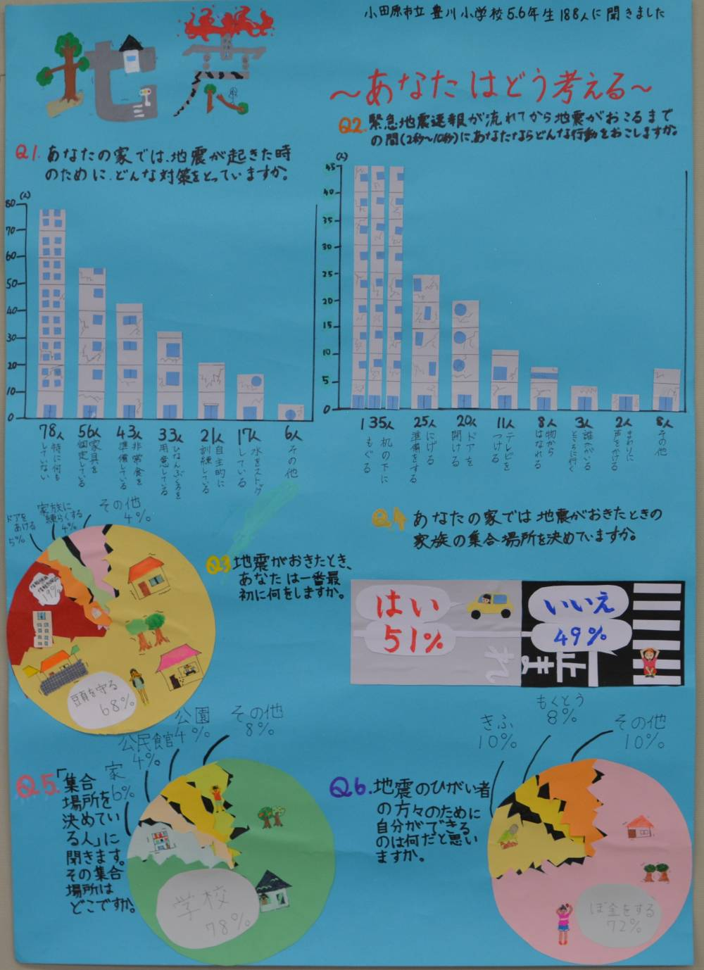 銀賞 「水の使いすぎNG!~神奈川の水の現状~」 千代小学校 5年 鈴木 愛里