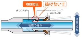 水道管耐震継手(イメージ)