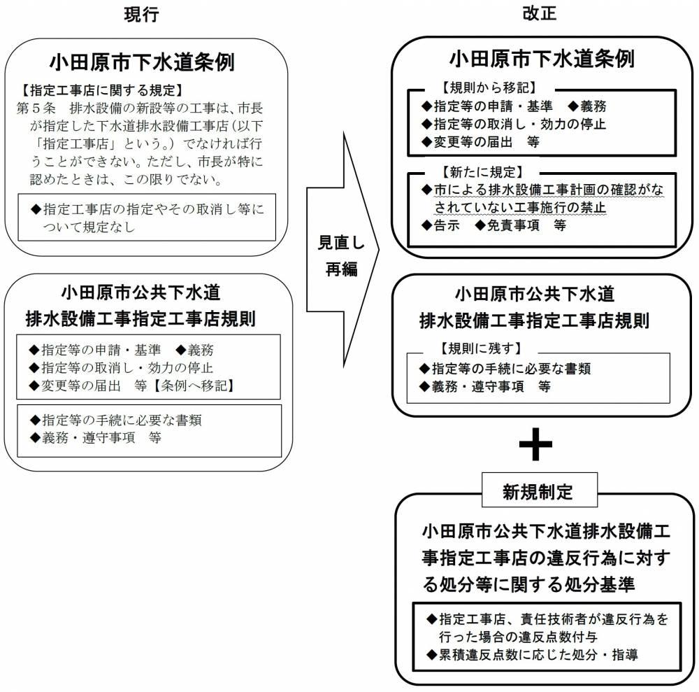 図1.改正等の概要 【現行制度と改正後の比較】
