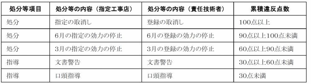 表1.累積違反点数と処分の内容