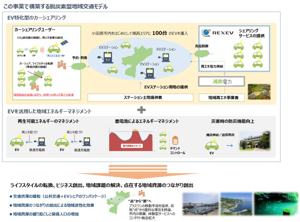 脱炭素型地域交通モデルイメージ