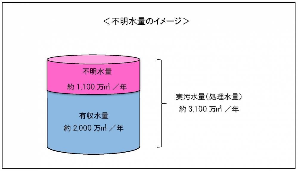 不明水量のグラフ