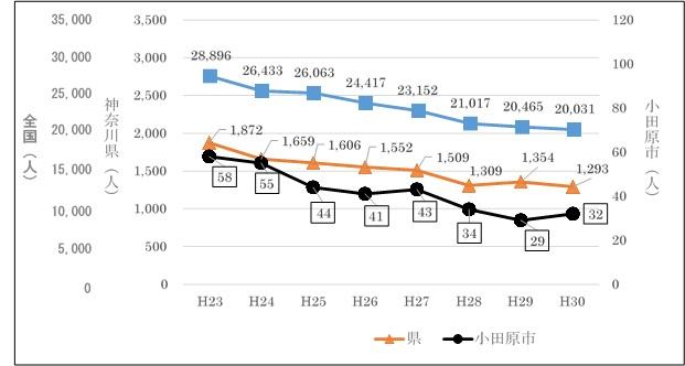 自殺者数の推移の比較