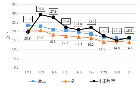 自殺死亡率(人口10万対)の推移の比較(平成22年ー平成30年)