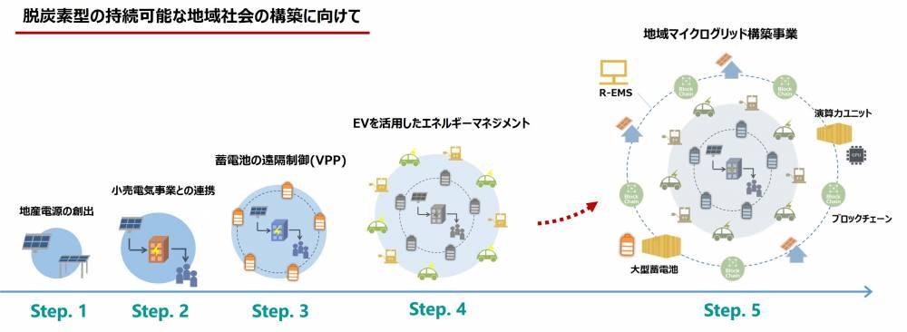 小田原市の取組のステップ