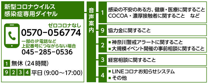 コロナ 小田原 ウイルス 市