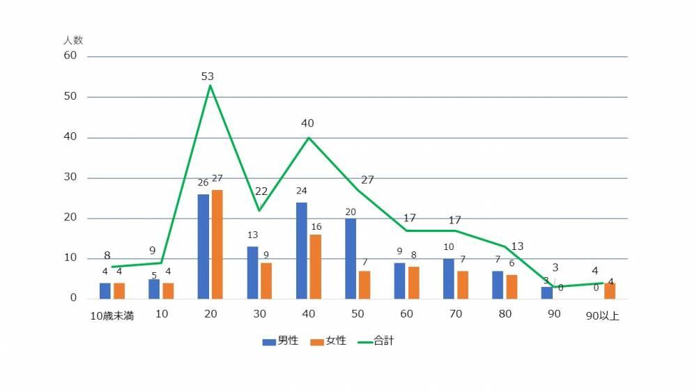 年代別・性別患者数(令和2年12月31日時点)