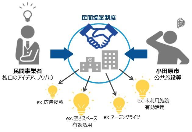 民間提案制度の概念図