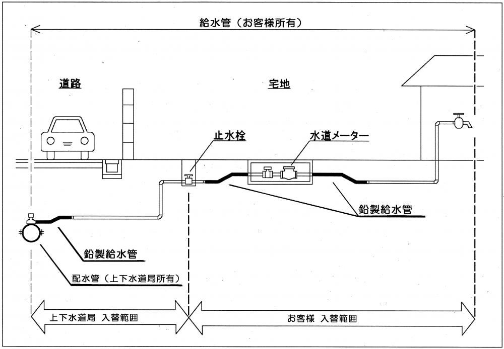 鉛製給水管の入替え範囲の説明画像