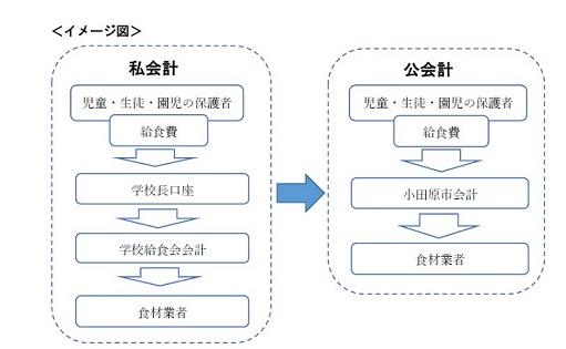 公会計化イメージ図