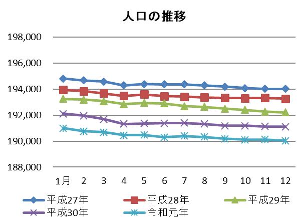 人口推移のグラフ