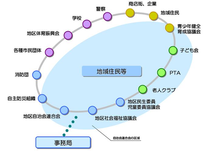 検討組織のイメージ図