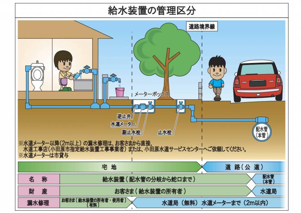 給水装置の管理区分について