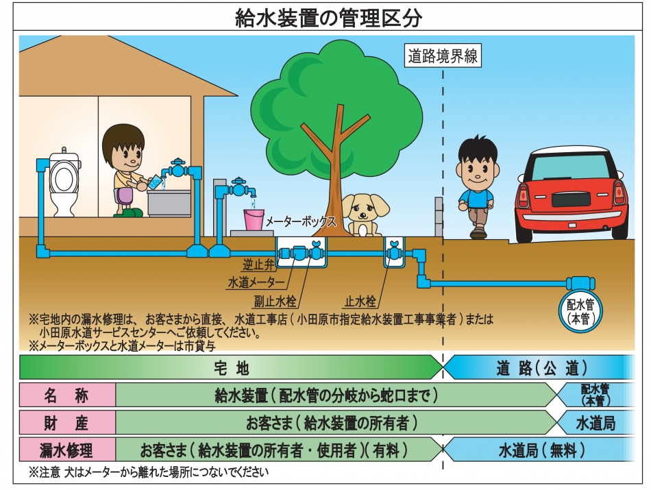 給水装置の財産・管理区分